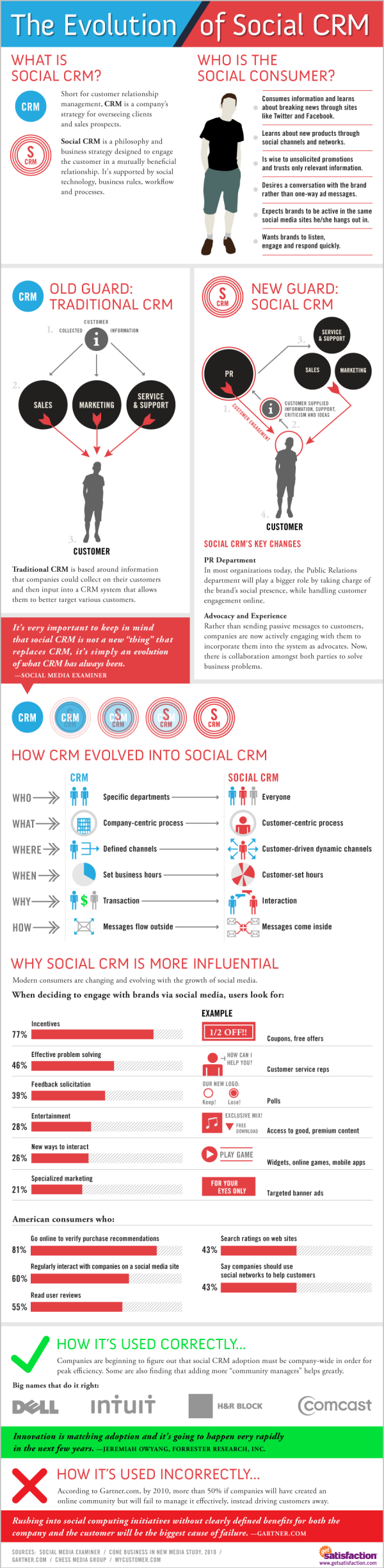 social crm evolution resized 600