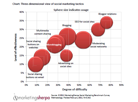 Social Marketing Tactics Chart 2011 resized 600