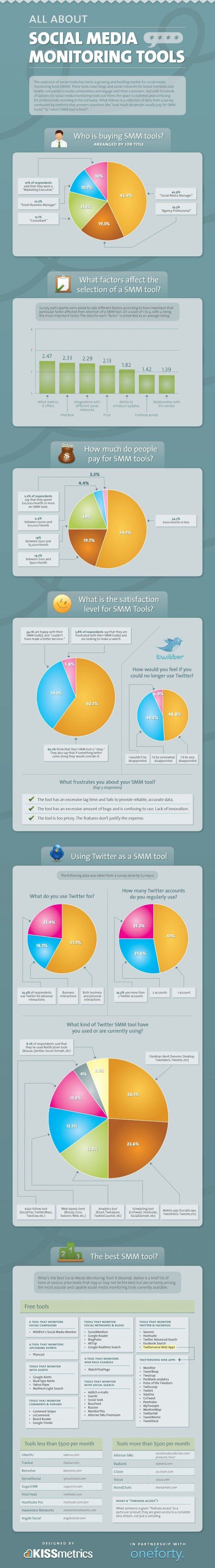 social media monitoring survey 560x4081 resized 600