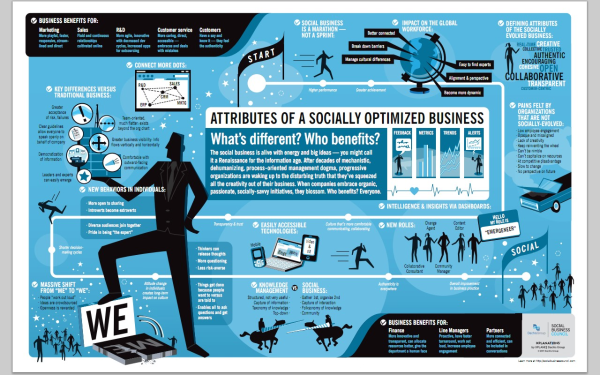 Socially Optimized Business resized 600