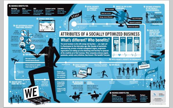 Socially Optimized Business resized 600