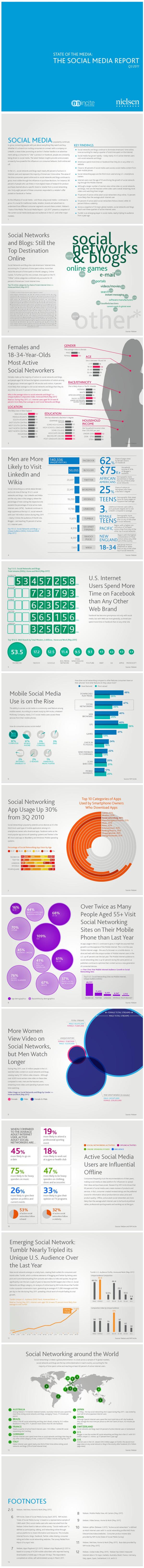State of Social Media resized 600
