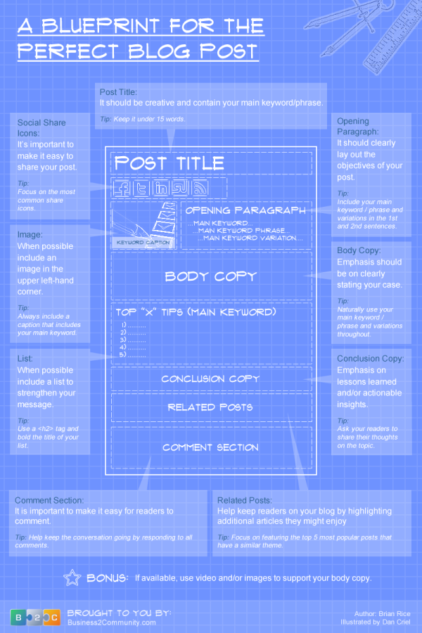 The Blueprint For the Perfect Blog Post resized 600