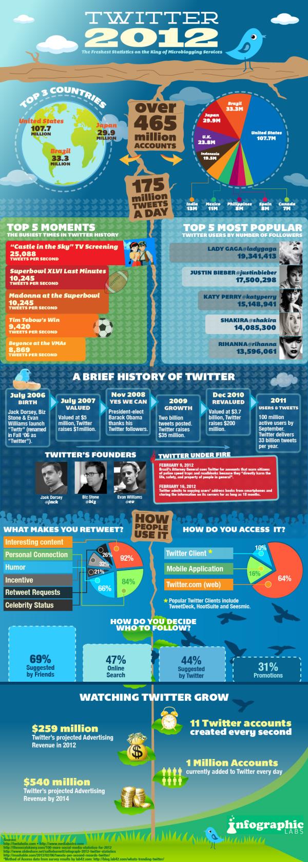 Twitter 2012 resized 600