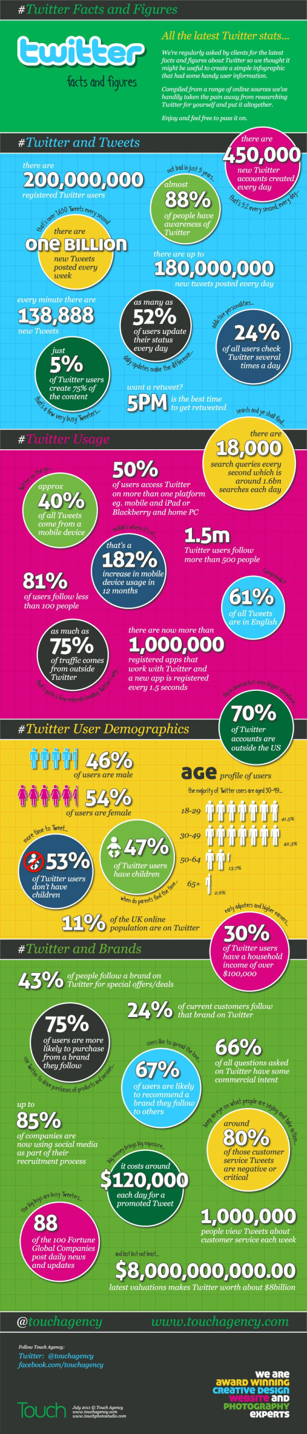 Twitter Facts and Figures resized 600