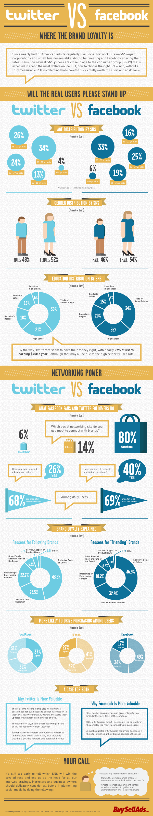 Twitter vs. Facebook resized 600
