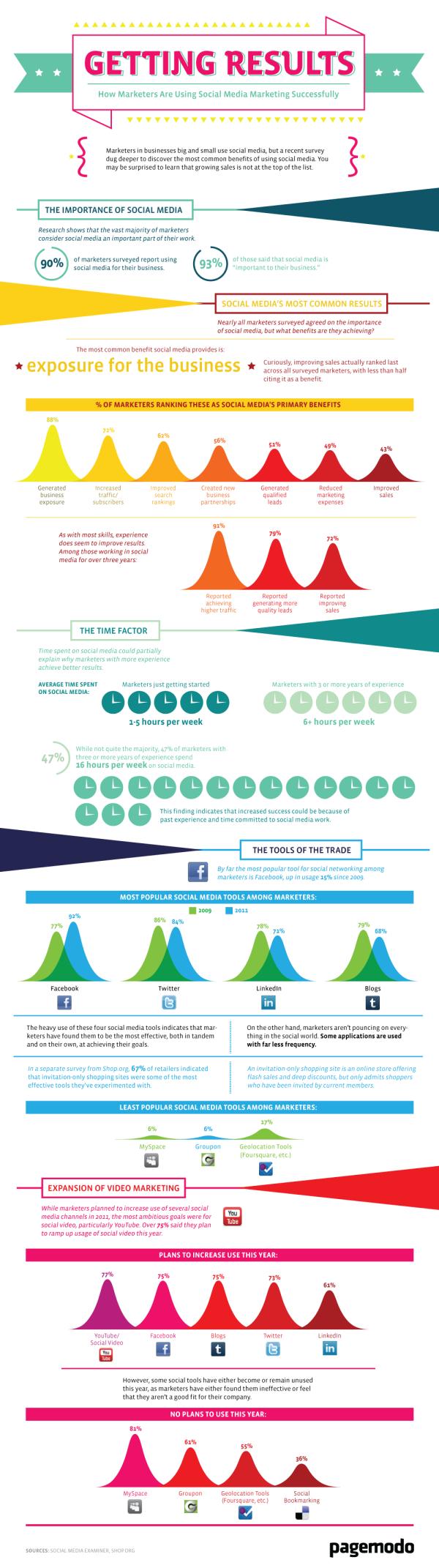 Using Social Media Marketing Successfully resized 600