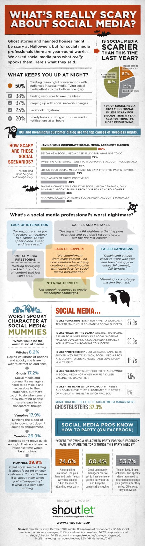 What Spooks Social Media Pros resized 600