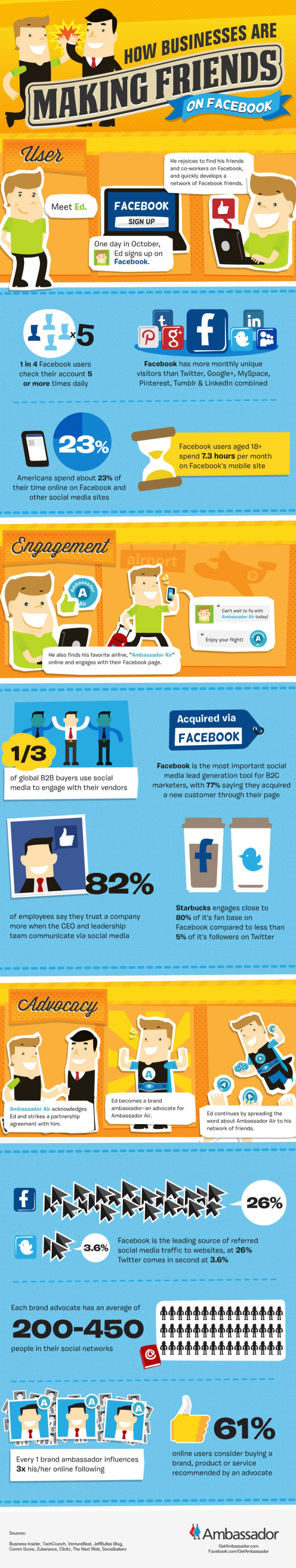 Word of Mouth Marketing on Facebook resized 600