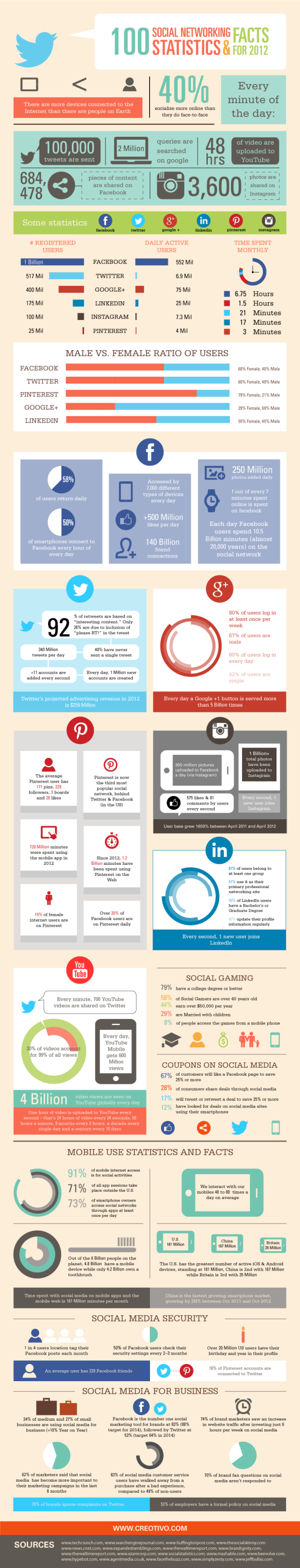 Social Networking Statistics for 2012 resized 600