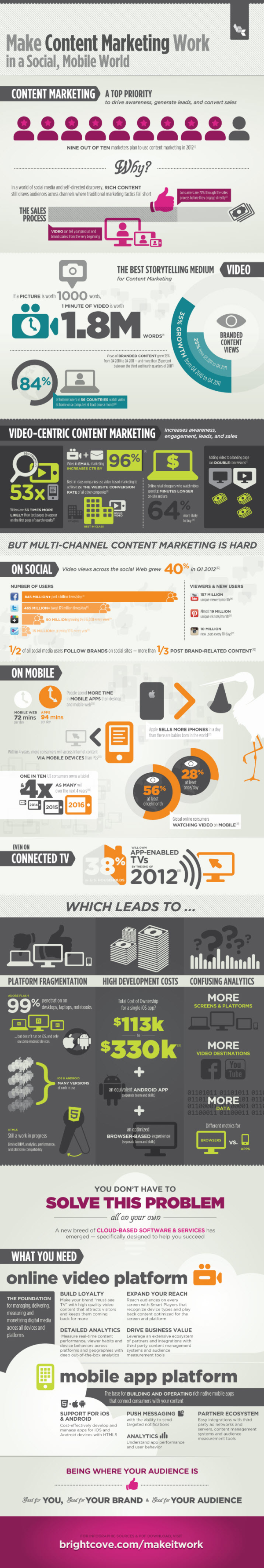 Make content marketing work in a social and mobile world resized 600