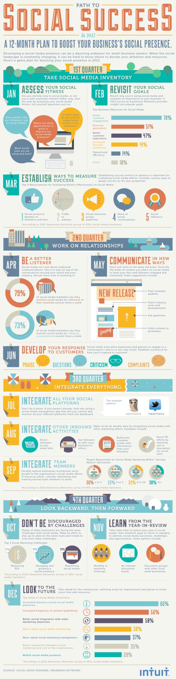 Intuit 2013 SocialRoadMap resized 600