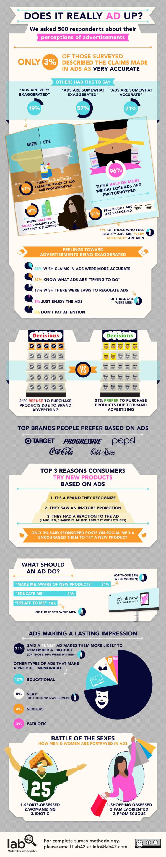Perceptions of Advertisements resized 600