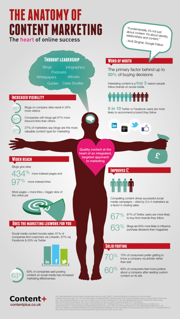 The Anatomy Of Content Marketing resized 600