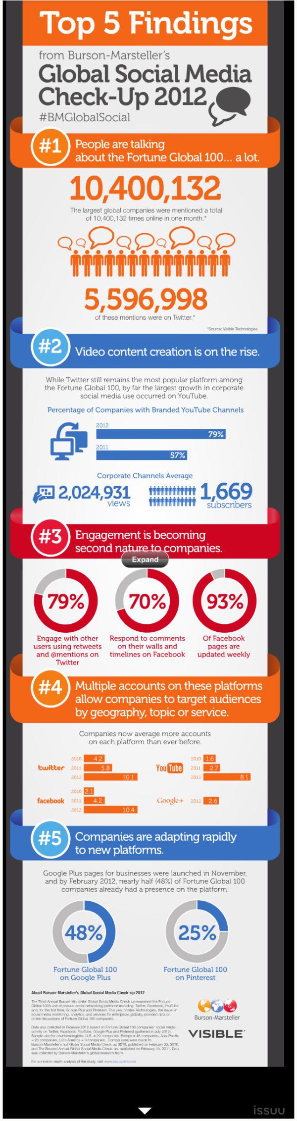 Global Social Media Insights resized 600