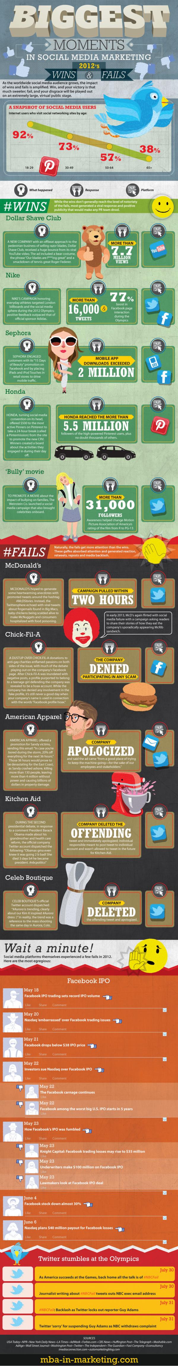 Milestones in Social Media Marketing resized 600