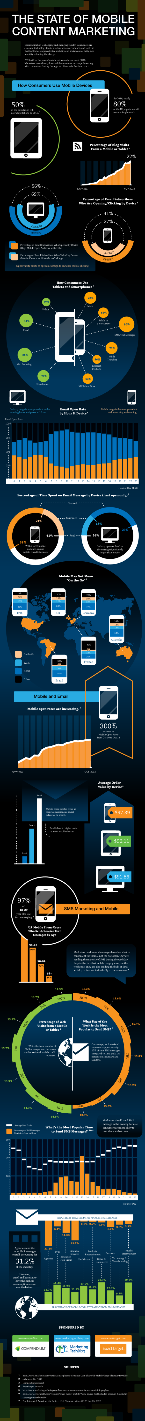 Mobile Content Marketing resized 600