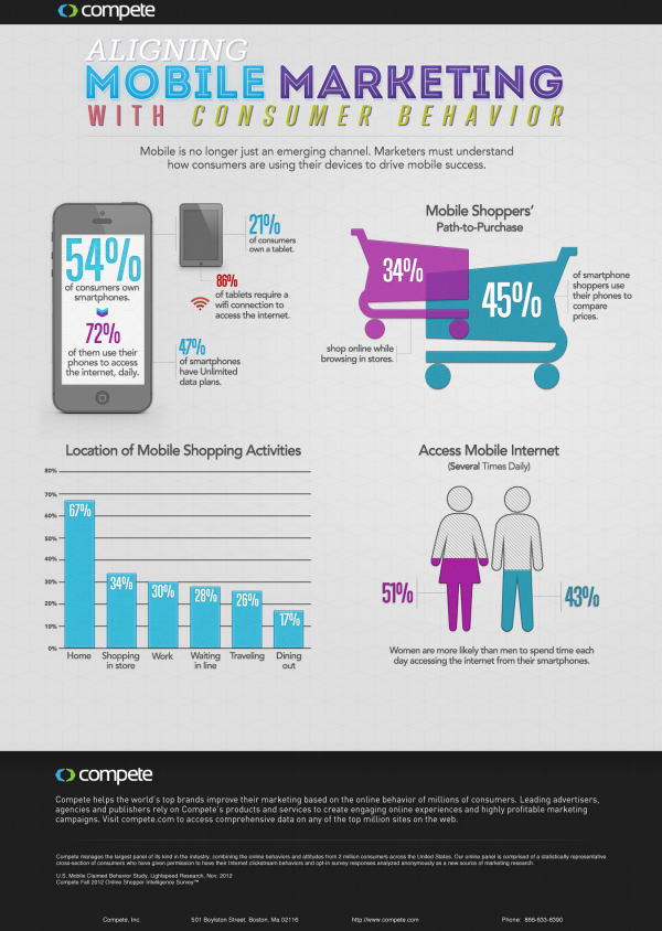 Driving Mobile Marketing Success resized 600