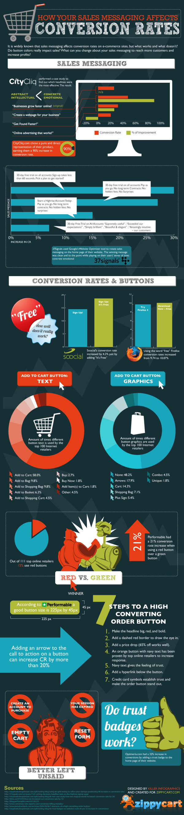 Sales Messaging%27s Affect on Conversion Rates resized 600