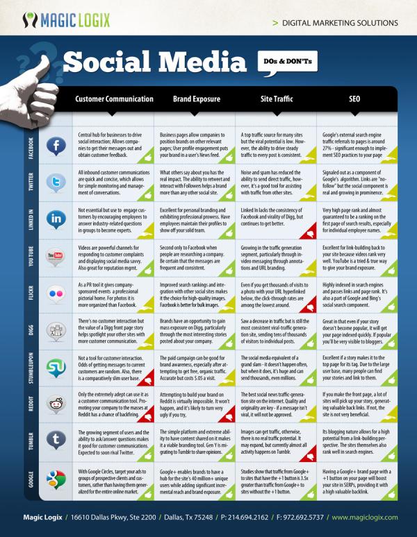 Social Media DOs and DON%27Ts resized 600