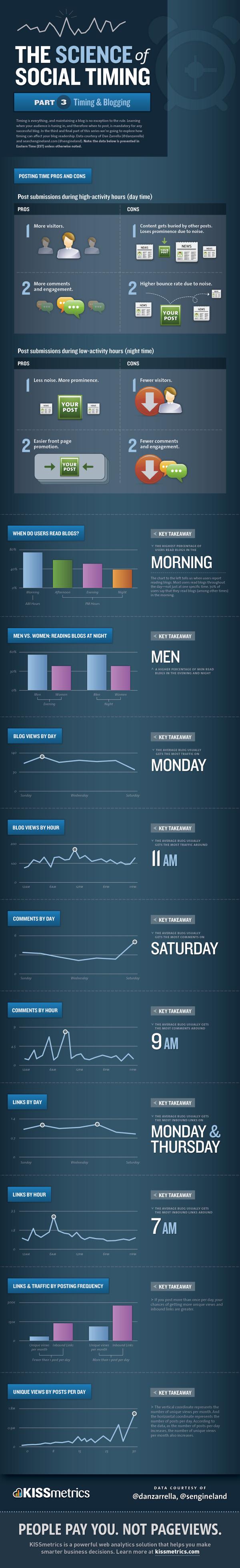 Social Timing & Blogging resized 600