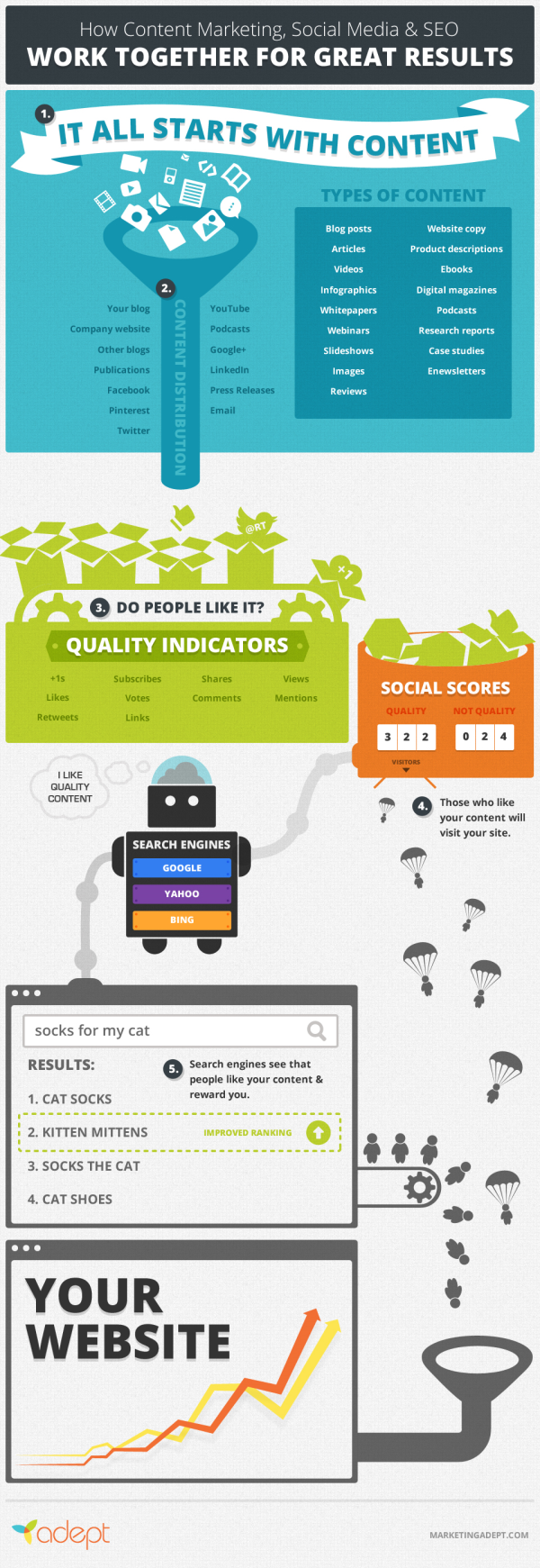 Combining Content Marketing, Social Media and SEO resized 600