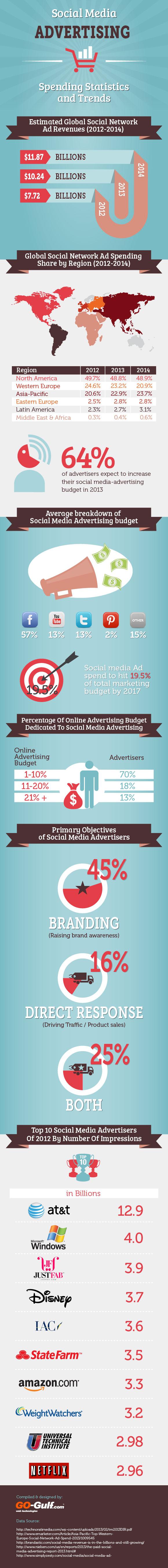social media advertising resized 600