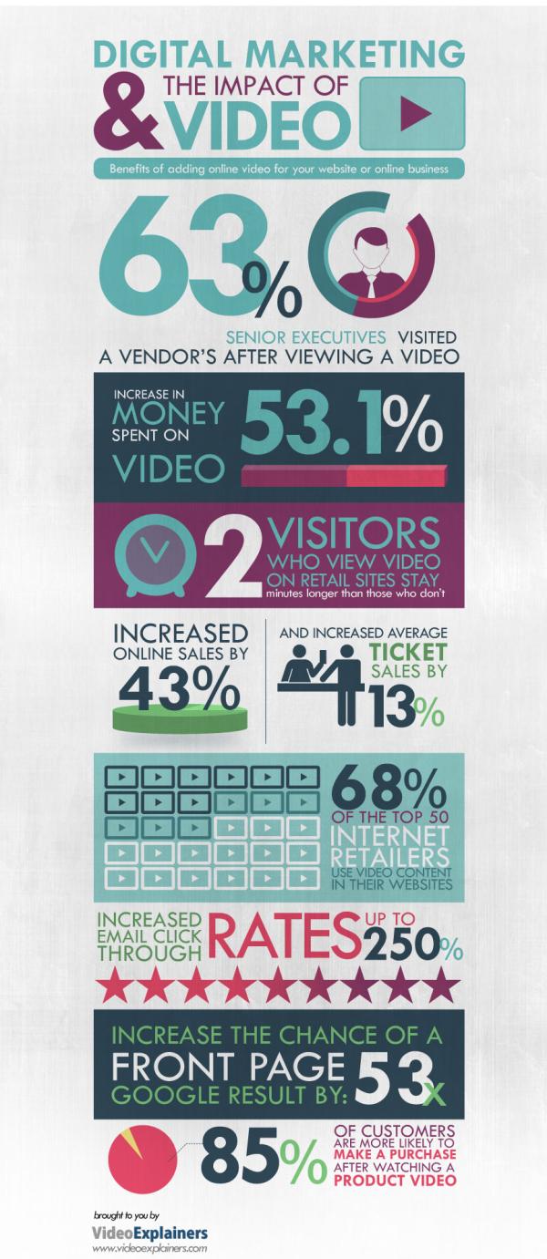 Marketing Impact of Video resized 600