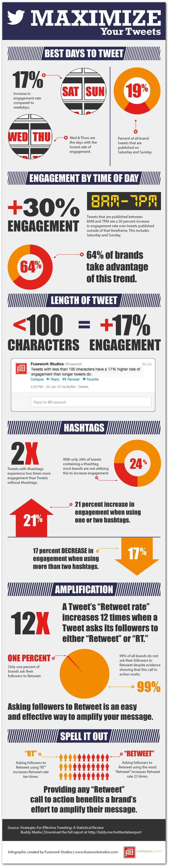 Maximizing Twitter Engagement resized 600