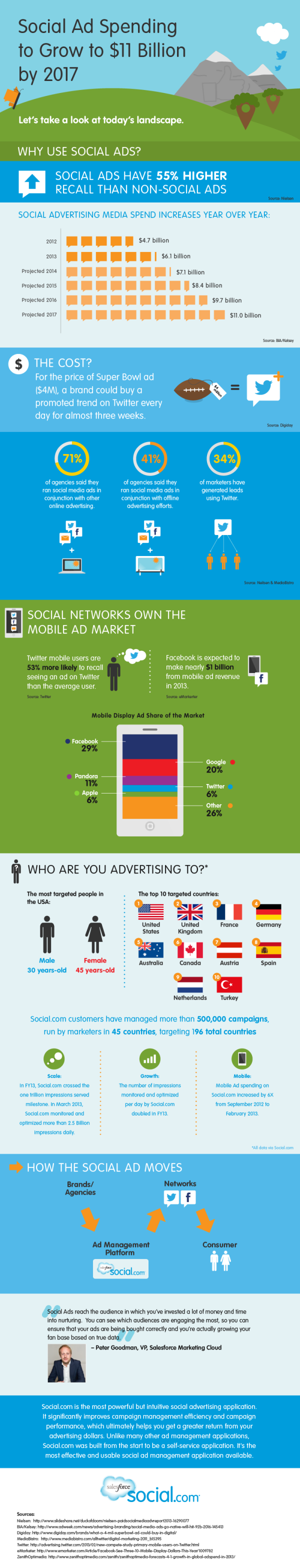 Social Media Ads Infographic resized 600