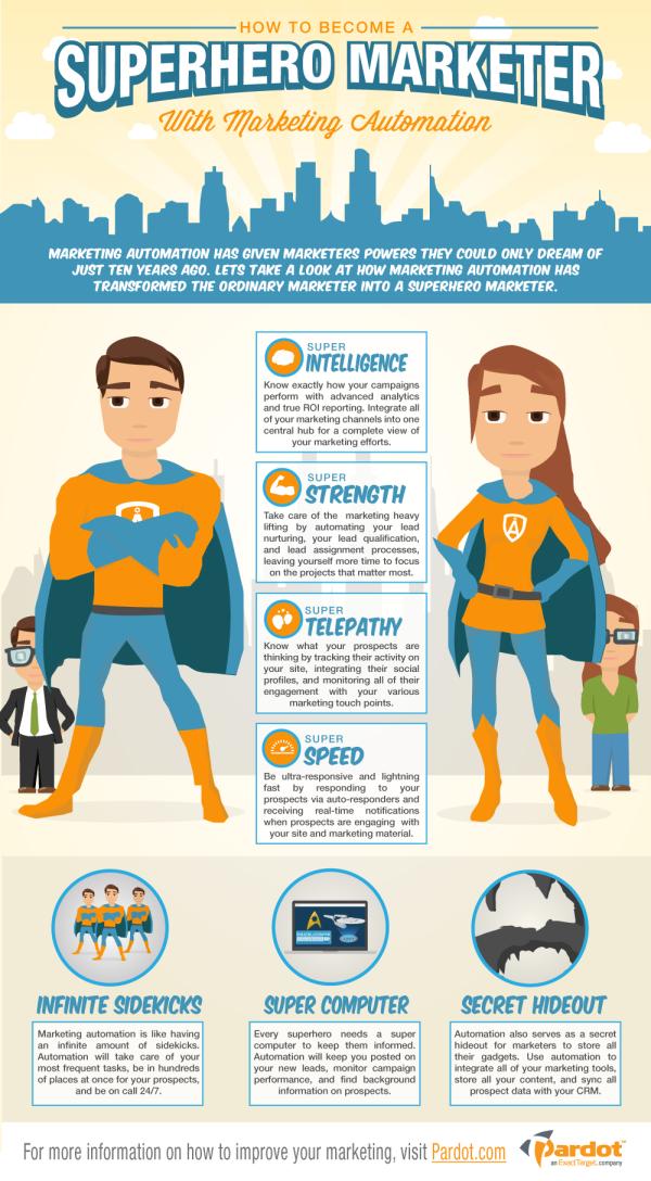 Marketing Superheros With Marketing Automation resized 600