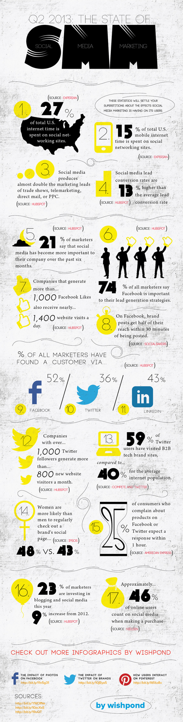 Social Media Marketing in 2013 resized 600