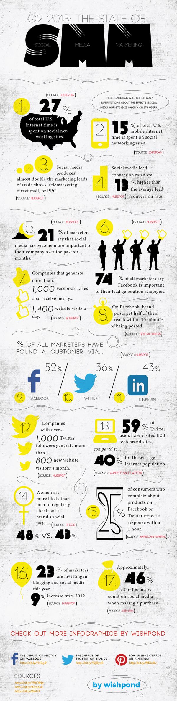 Social Media Marketing in 2013 resized 600
