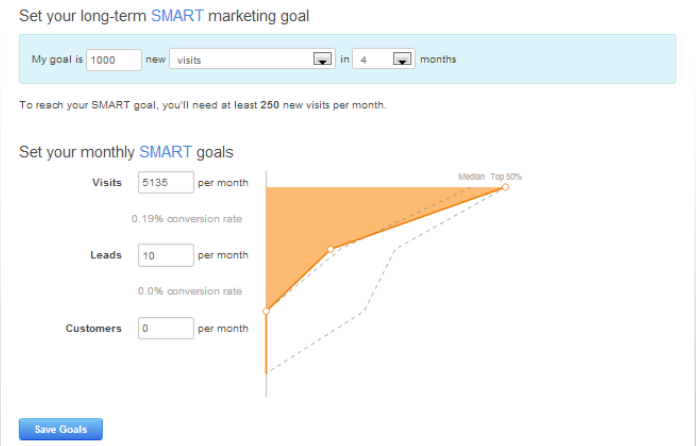 SMART Goals HubSpot